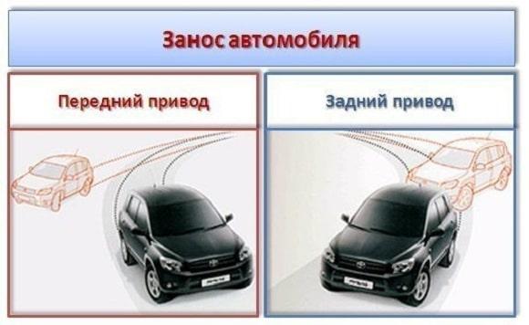 траектория заноса при переднем и заднем приводе