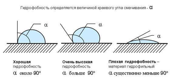 Гидрофобность