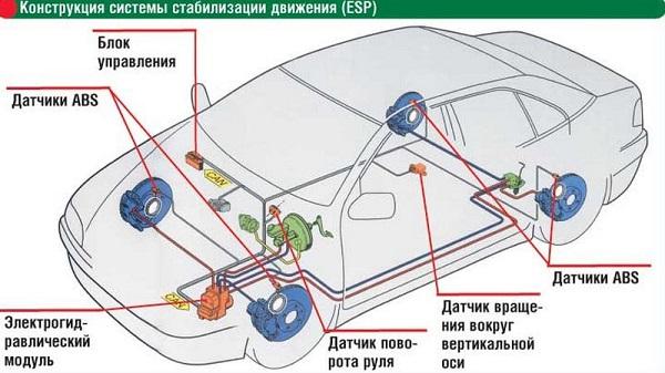 Что такое система ESP