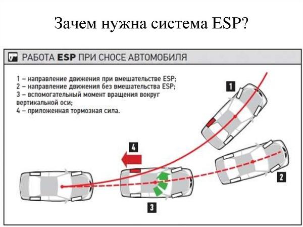 Как работает система ESP