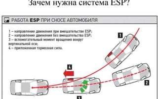 Зачем нужна и как устроена ESP